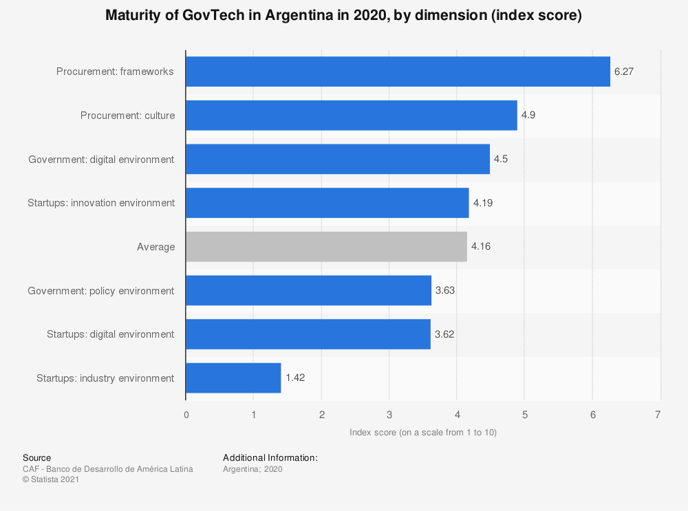 Statistic: Maturity of GovTech in Argentina in 2020, by dimension (index score) | Statista