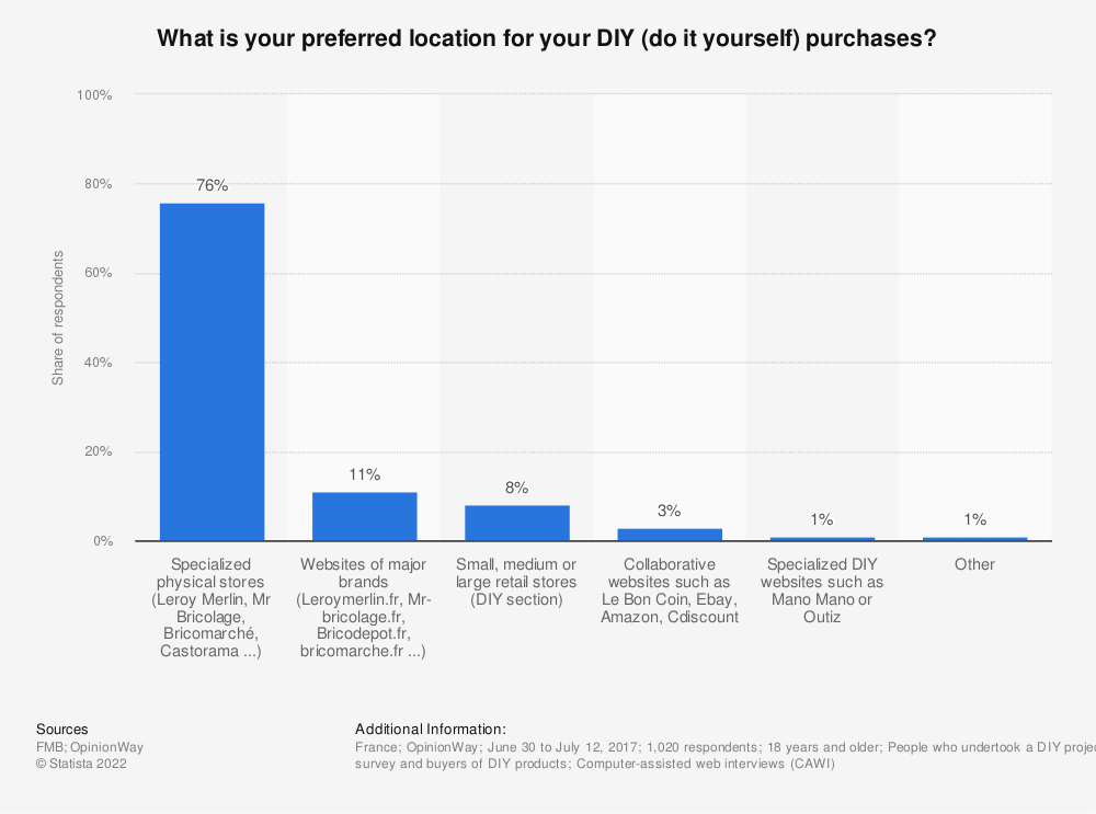 Statistic: What is your preferred location for your DIY (do it yourself) purchases? | Statista