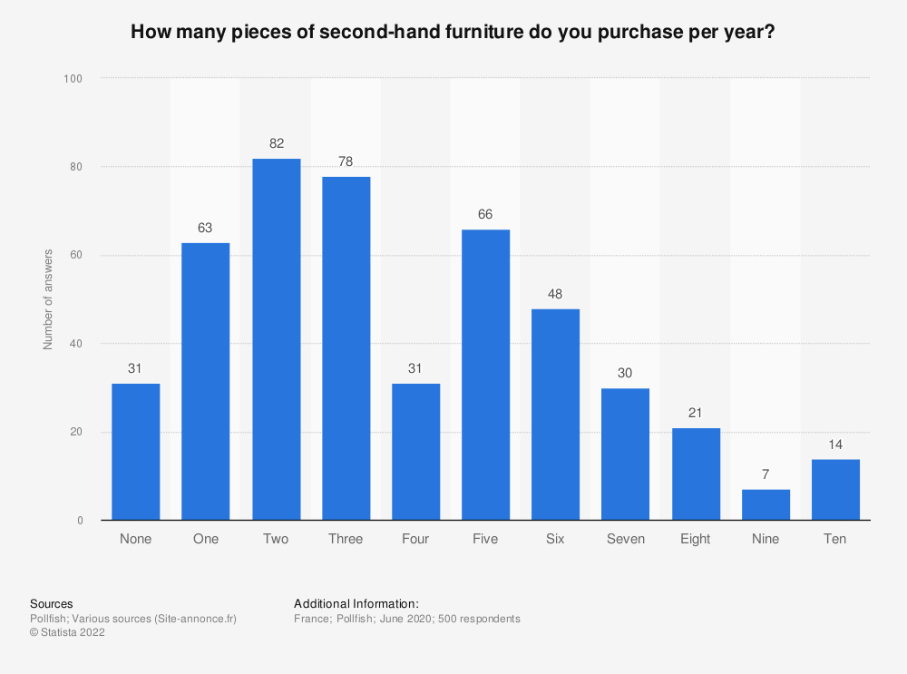 Statistic: How many pieces of second-hand furniture do you purchase per year? | Statista