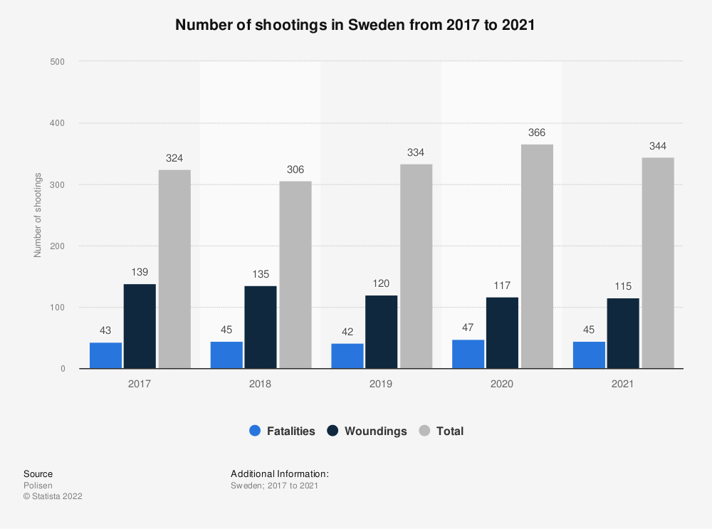 Statistic: Number of shootings in Sweden from 2017 to 2020 | Statista