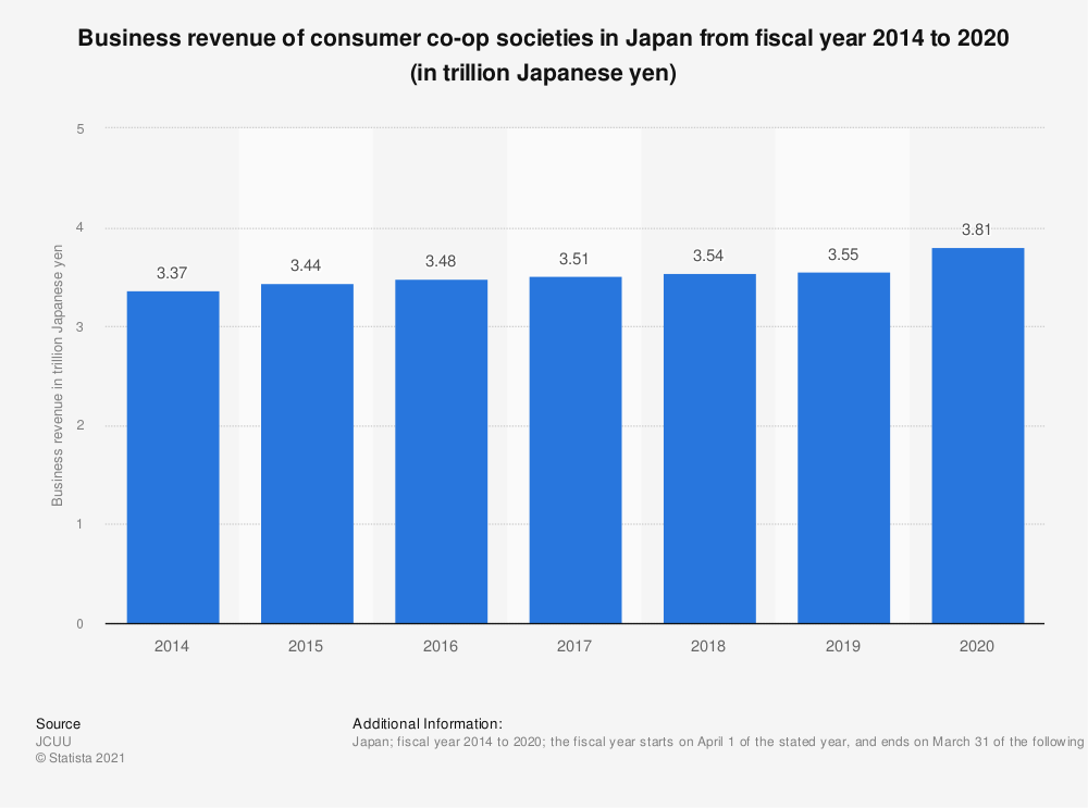 Statistic: Business revenue of consumer co-op societies in Japan from fiscal year 2014 to 2019 (in trillion Japanese yen)    Statista