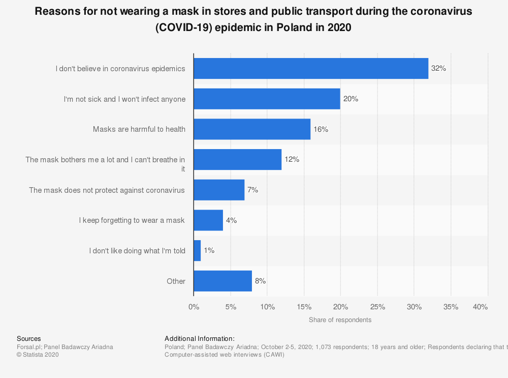 Statistic: Reasons for not wearing a mask in stores and public transport during the coronavirus (COVID-19) epidemic in Poland in 2020   Statista