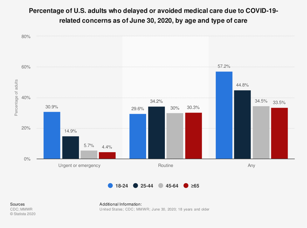 Statistic: Percentage of U.S. adults who delayed or avoided medical care due to COVID-19-related concerns as of June 30, 2020, by age and type of care | Statista