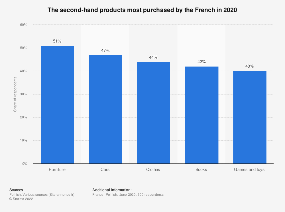 Statistic: The second-hand products most purchased by the French in 2020 | Statista