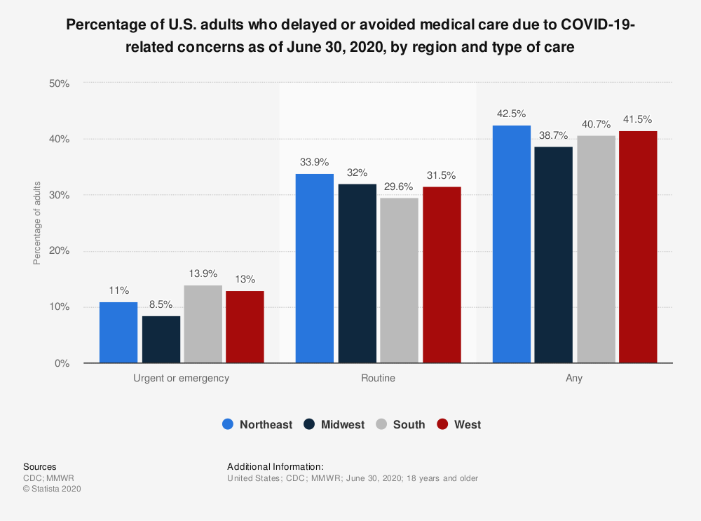 Statistic: Percentage of U.S. adults who delayed or avoided medical care due to COVID-19-related concerns as of June 30, 2020, by region and type of care | Statista