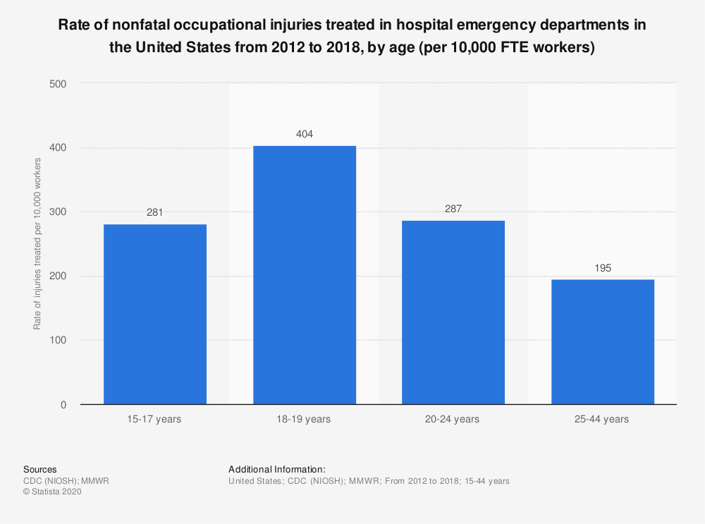 Statistic: Rate of nonfatal occupational injuries treated in hospital emergency departments in the United States from 2012 to 2018, by age (per 10,000 FTE workers)   Statista