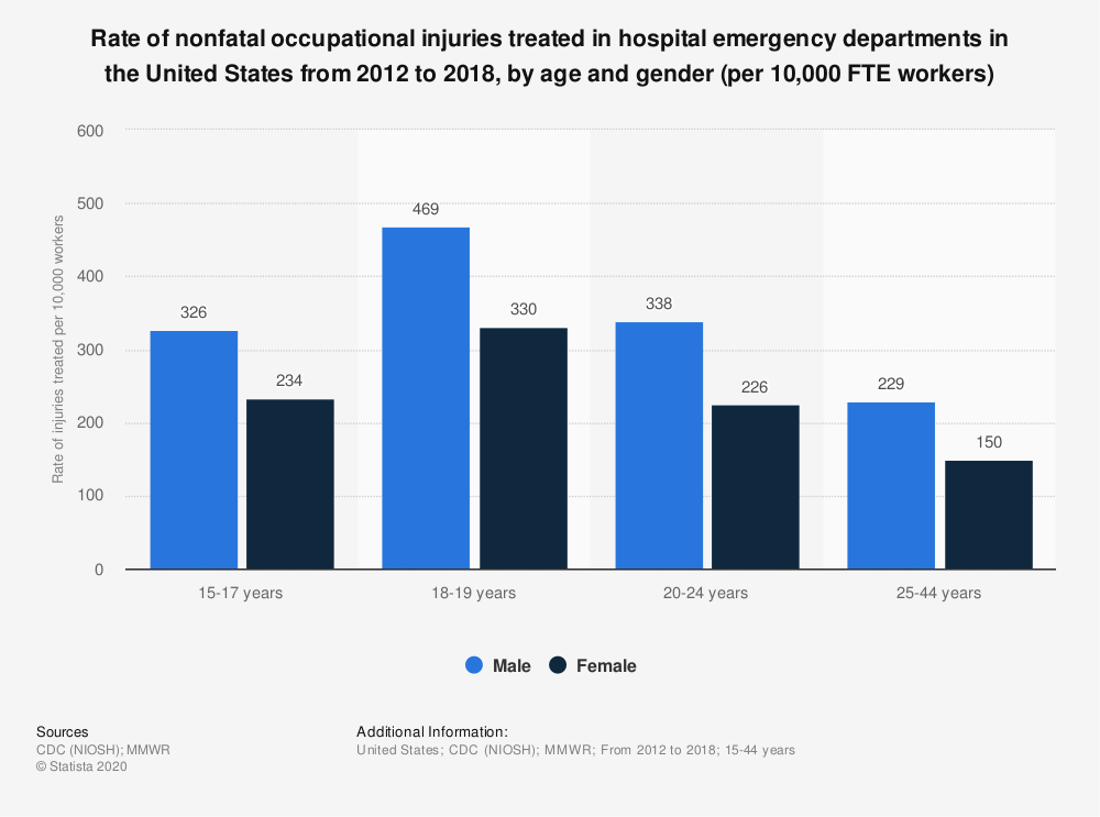 Statistic: Rate of nonfatal occupational injuries treated in hospital emergency departments in the United States from 2012 to 2018, by age and gender (per 10,000 FTE workers) | Statista