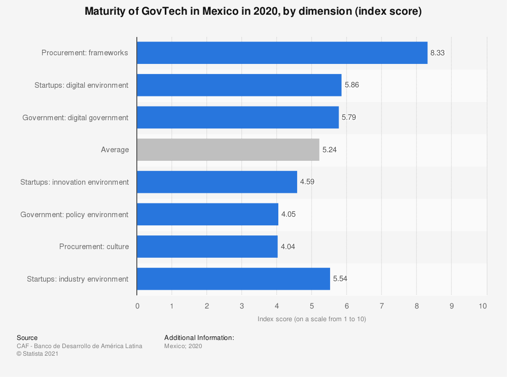 Statistic: Maturity of GovTech in Mexico in 2020, by dimension (index score) | Statista
