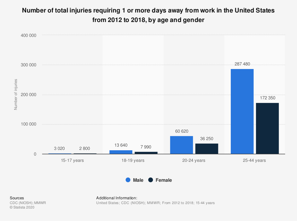 Statistic: Number of total injuries requiring 1 or more days away from work in the United States from 2012 to 2018, by age and gender | Statista