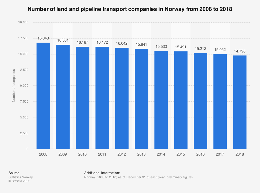 Statistic: Number of land and pipeline transport companies in Norway from 2008 to 2018   Statista