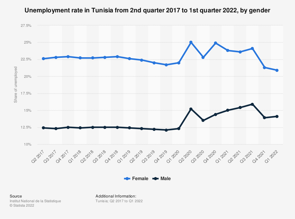 Statistic: Unemployment rate in Tunisia from 2nd quarter 2017 to 1st quarter 2021, by gender | Statista