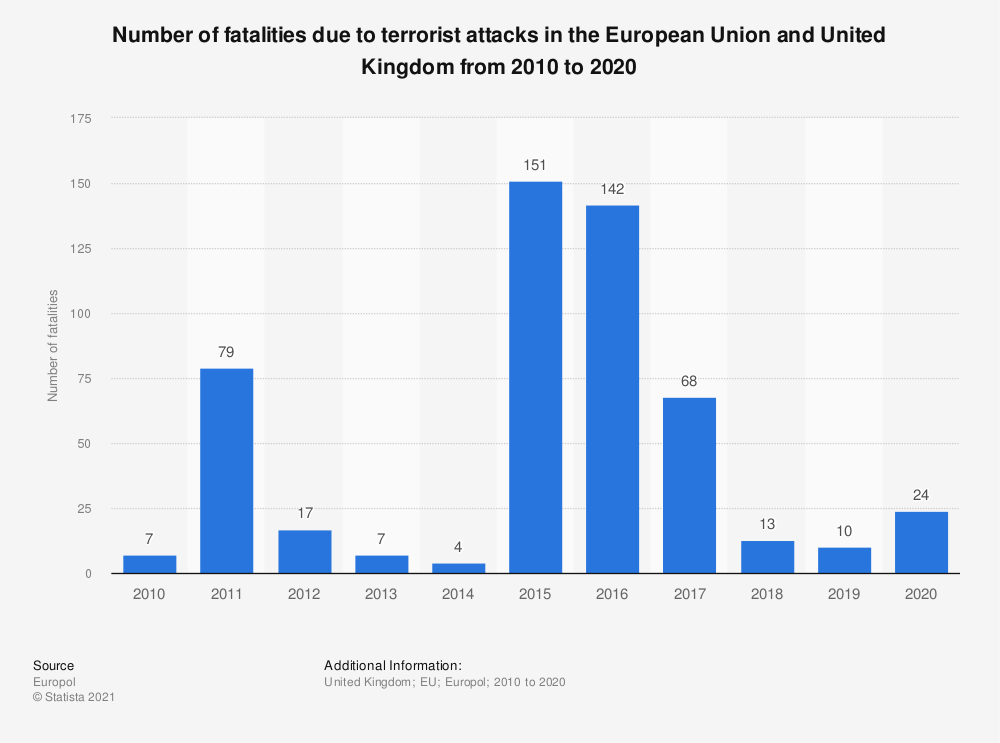 Statistic: Number of fatalities due to terrorist attacks in the European Union (EU) from 2010 to 2019 | Statista