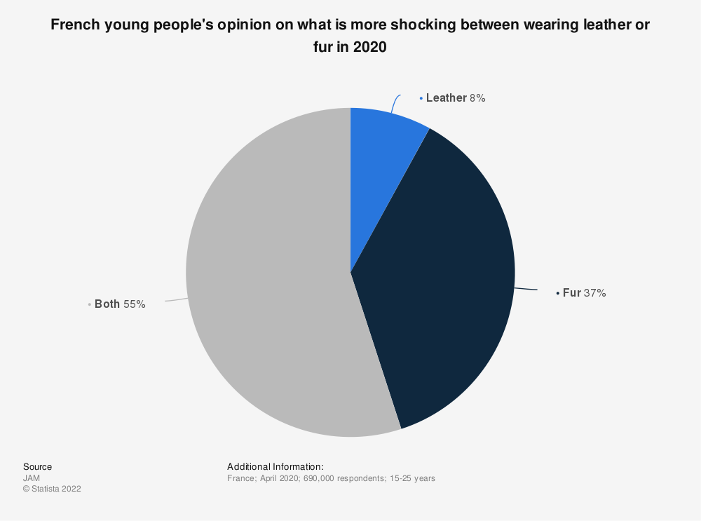 Statistic: French young people's opinion on what is more shocking between wearing leather or fur in 2020 | Statista