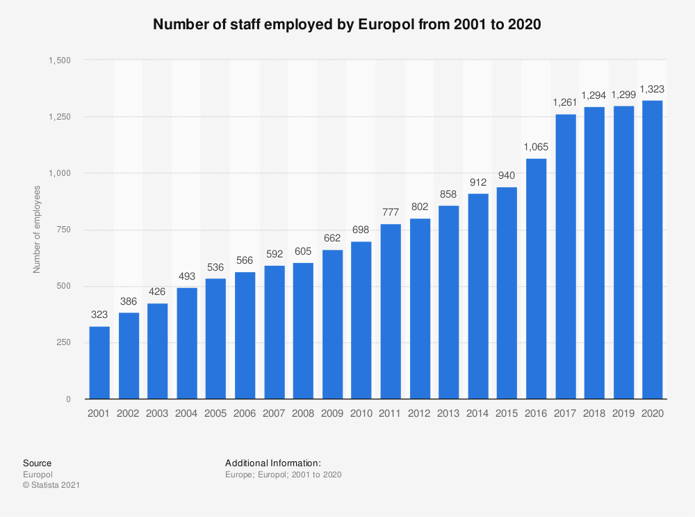 Statistic: Number of staff employed by Europol from 2001 to 2019 | Statista
