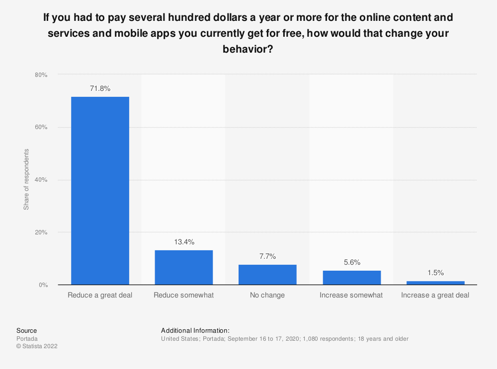 Statistic: If you had to pay several hundred dollars a year or more for the online content and services and mobile apps you currently get for free, how would that change your behavior? | Statista