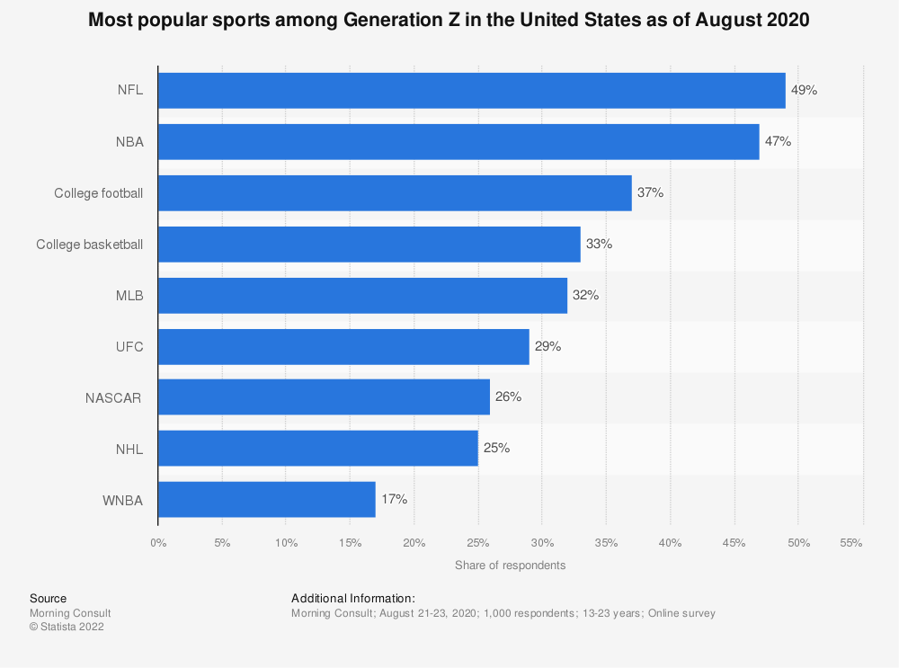 Statistic: Most popular sports among Generation Z in the United States as of August 2020   Statista