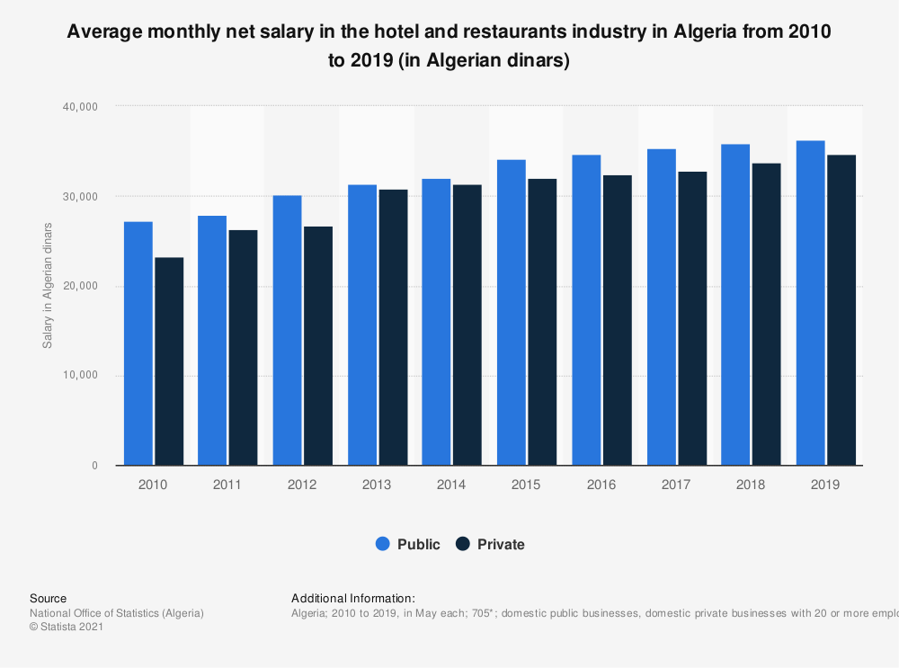 Statistic: Average monthly net salary in the hospitality industry in Algeria from 2010 to 2018 (in Algerian dinars) | Statista