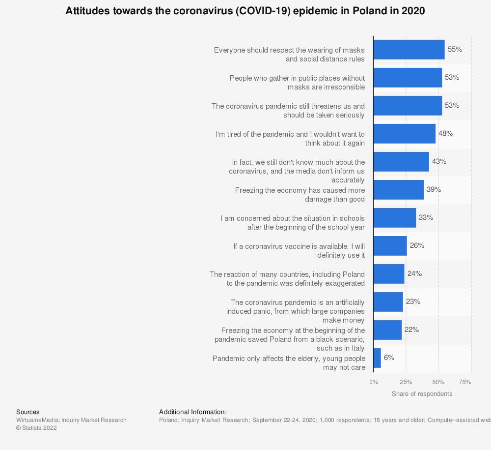 Statistic: Attitudes towards the coronavirus (COVID-19) epidemic in Poland in 2020 | Statista