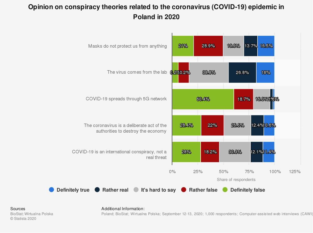 Statistic: Opinion on conspiracy theories related to the coronavirus (COVID-19) epidemic in Poland in 2020 | Statista