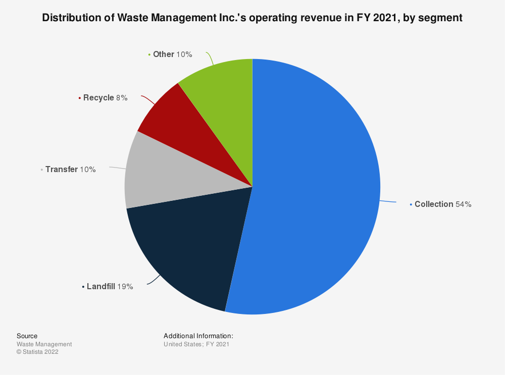 Statistic: Distribution of Waste Management Inc.'s revenue mix in FY 2019, by segment | Statista