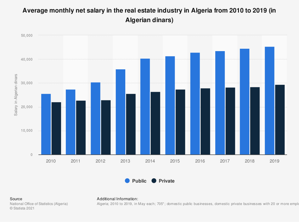 Statistic: Average monthly net salary in the real estate industry in Algeria from 2010 to 2018 (in Algerian dinars) | Statista