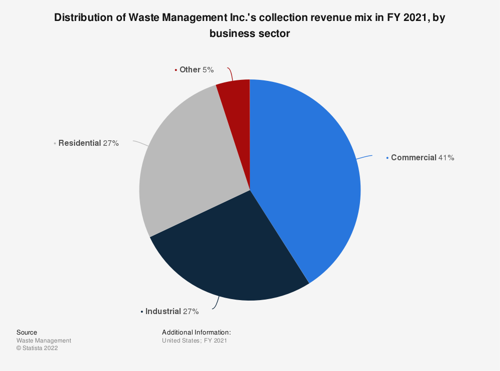 Statistic: Distribution of Waste Management Inc.'s collection revenue mix in FY 2019, by business sector | Statista