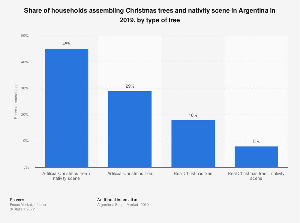 Statistic: Share of households assembling Christmas trees and nativity scene in Argentina in 2019, by type of tree | Statista