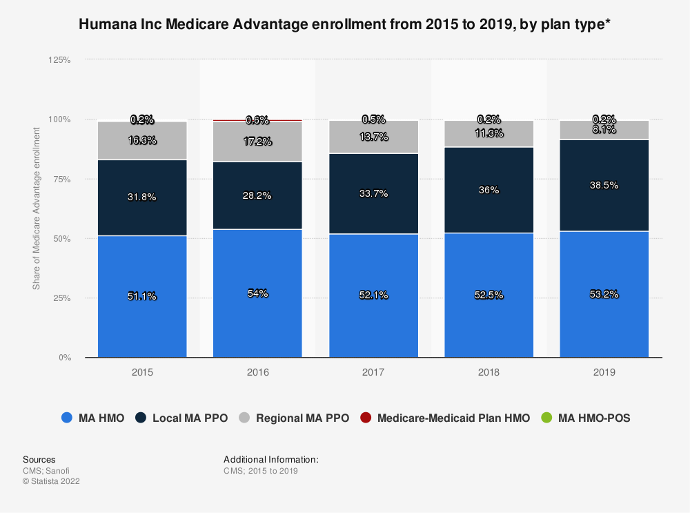 Statistic: Humana Inc Medicare Advantage enrollment from 2015 to 2019, by plan type* | Statista