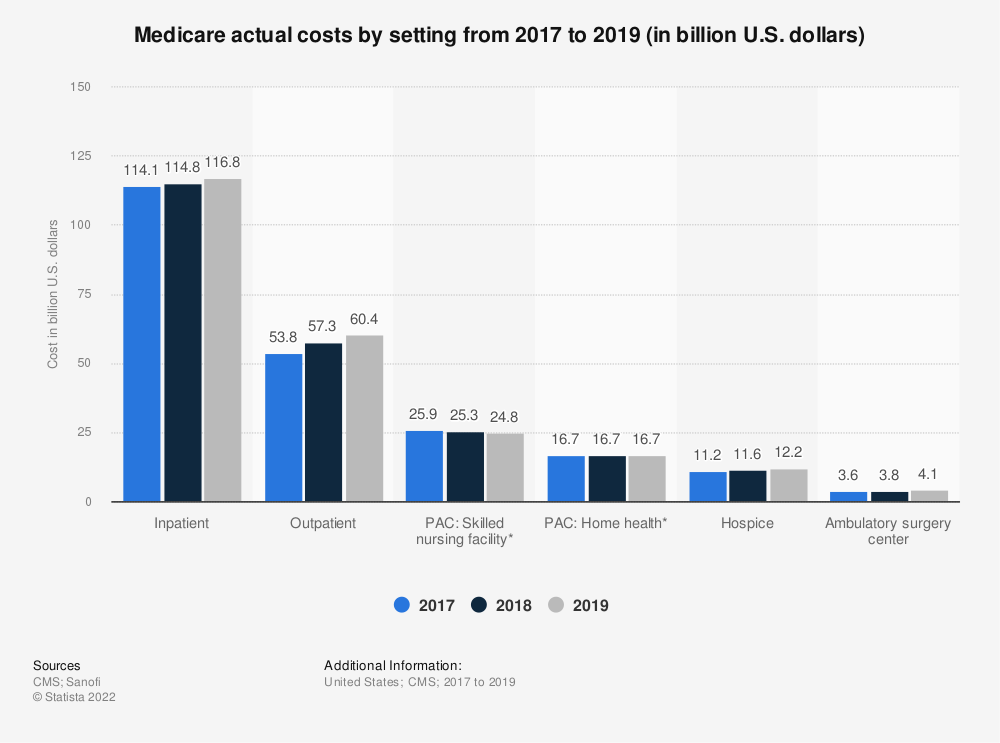 Statistic: Medicare actual costs by setting in 2017 and 2018 (in billion U.S. dollars)   Statista