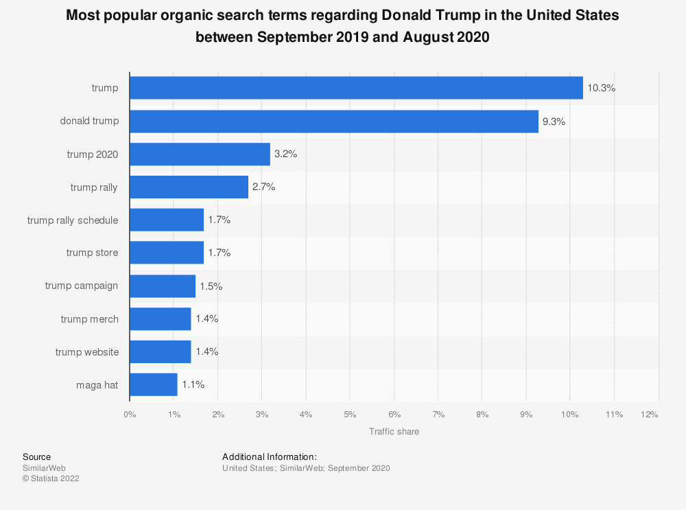 Statistic: Most popular organic search terms regarding Donald Trump in the United States between September 2019 and August 2020 | Statista