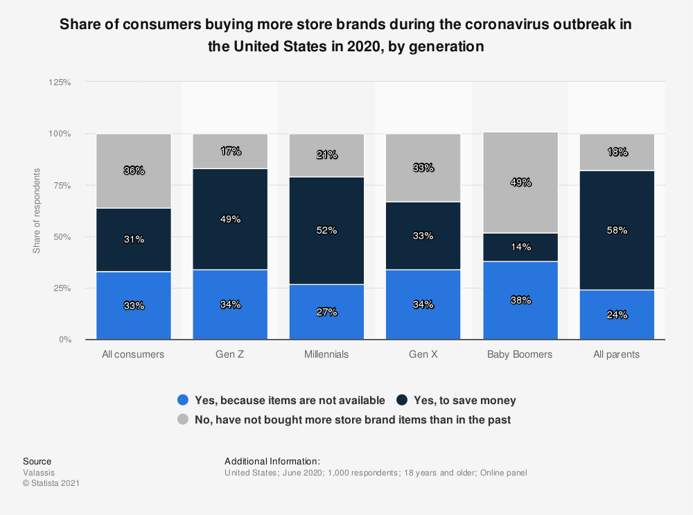 Statistic: Share of consumers buying more store brands during the coronavirus outbreak in the United States in 2020, by generation   Statista