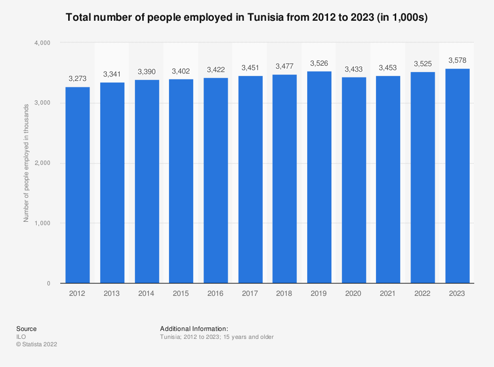 Statistic: Total number of people employed in Tunisia from 2010 to 2020 (in 1,000s)   Statista