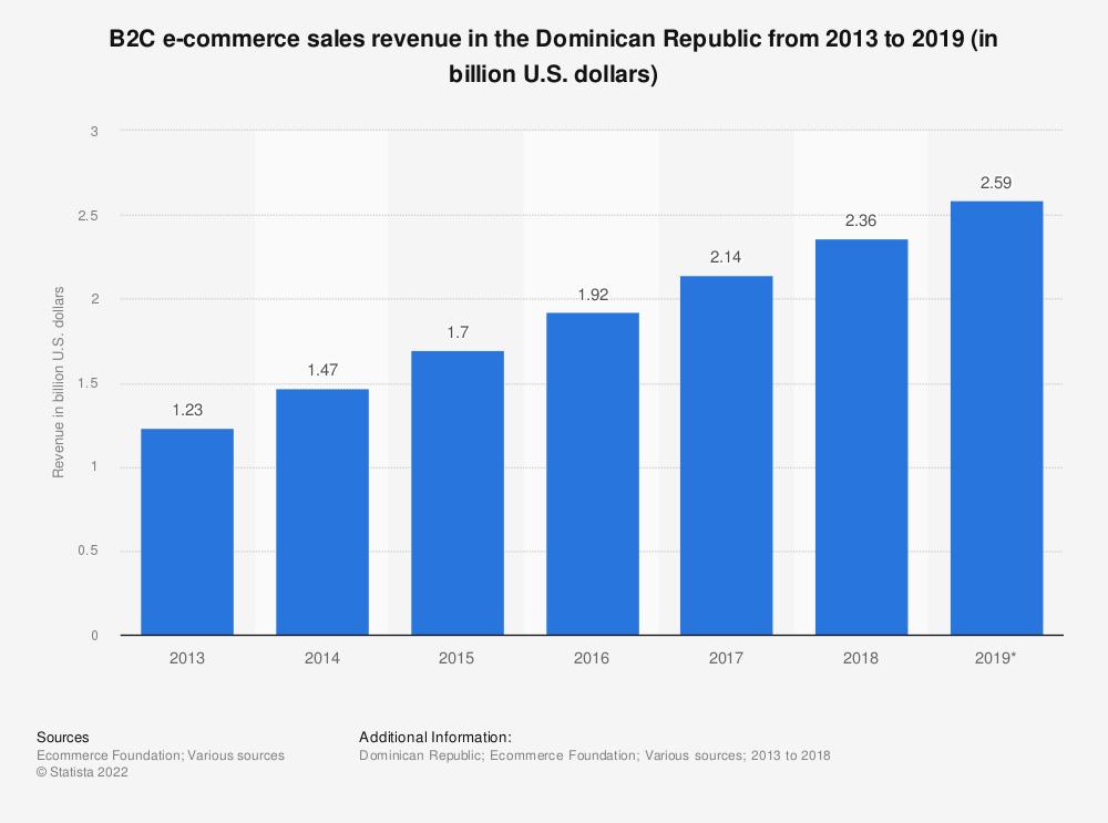 Statistic: B2C e-commerce sales revenue in the Dominican Republic from 2013 to 2019 (in billion U.S. dollars) | Statista
