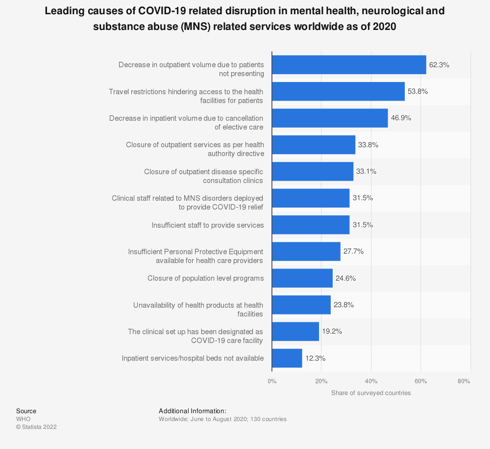 Statistic: Leading causes of COVID-19 related disruption in mental health, neurological and substance abuse (MNS) related services worldwide as of 2020 | Statista