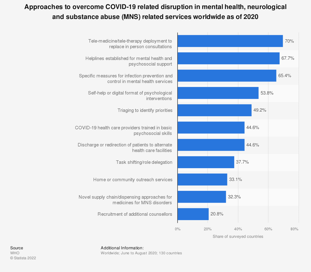 Statistic: Approaches to overcome COVID-19 related disruption in mental health, neurological and substance abuse (MNS) related services worldwide as of 2020 | Statista