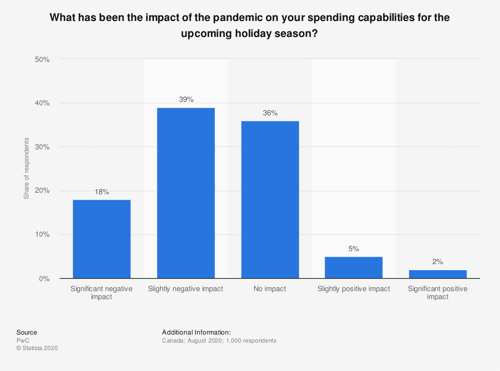 Statistic: What has been the impact of the pandemic on your spending capabilities for the upcoming holiday season? | Statista