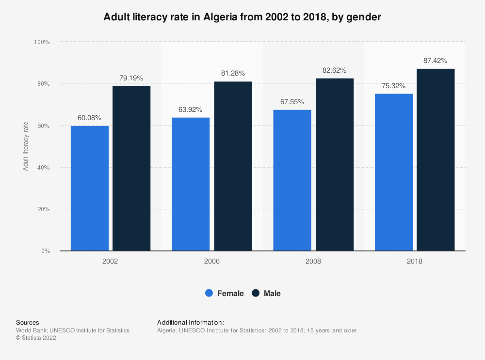 Statistic: Adult literacy rate in Algeria in 2018, by gender | Statista