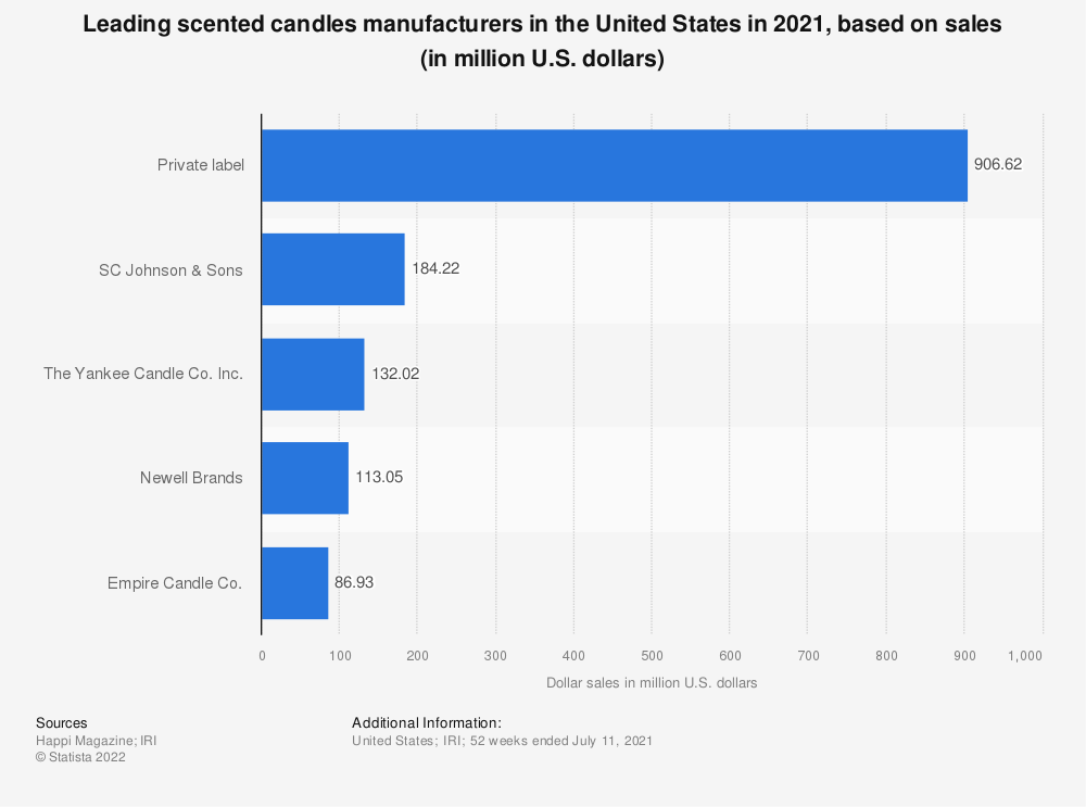 Statistic: Leading scented candles manufacturers in the United States in 2020, based on sales (in million U.S. dollars)   Statista