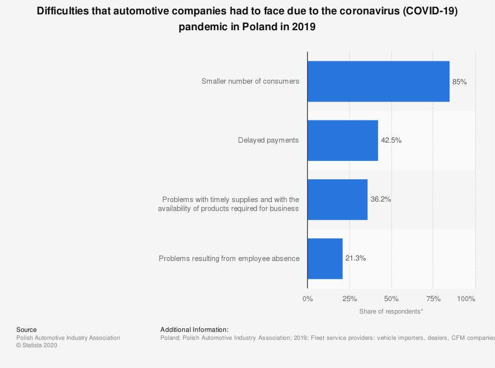 Statistic: Difficulties that automotive companies had to face due to the coronavirus (COVID-19) pandemic in Poland in 2019 | Statista