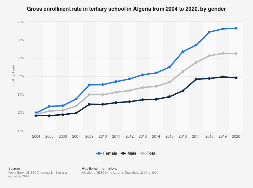 Statistic: Gross enrollment rate in tertiary school in Algeria from 2004 to 2018, by gender  | Statista