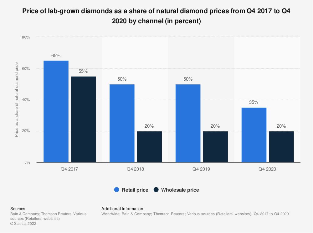 Statistic: Price of lab-grown diamonds as a share of natural diamond prices from Q4 2016 to Q4 2019 by channel (in percent)*   Statista