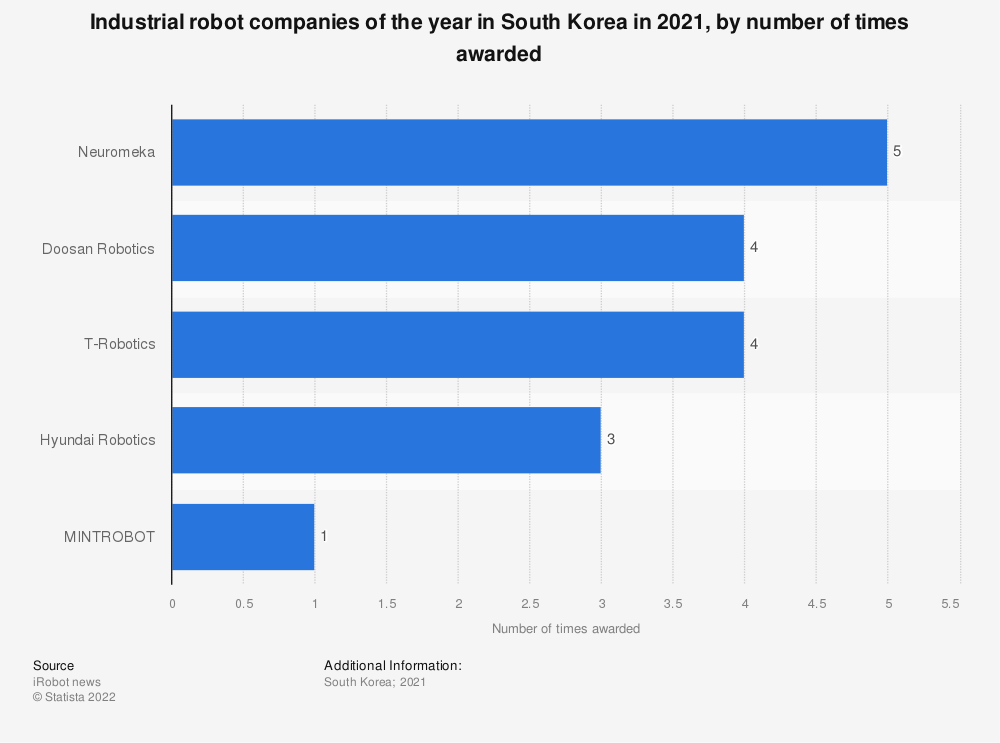 Statistic: Industrial robot companies of the year in South Korea in 2019, by number of times awarded | Statista