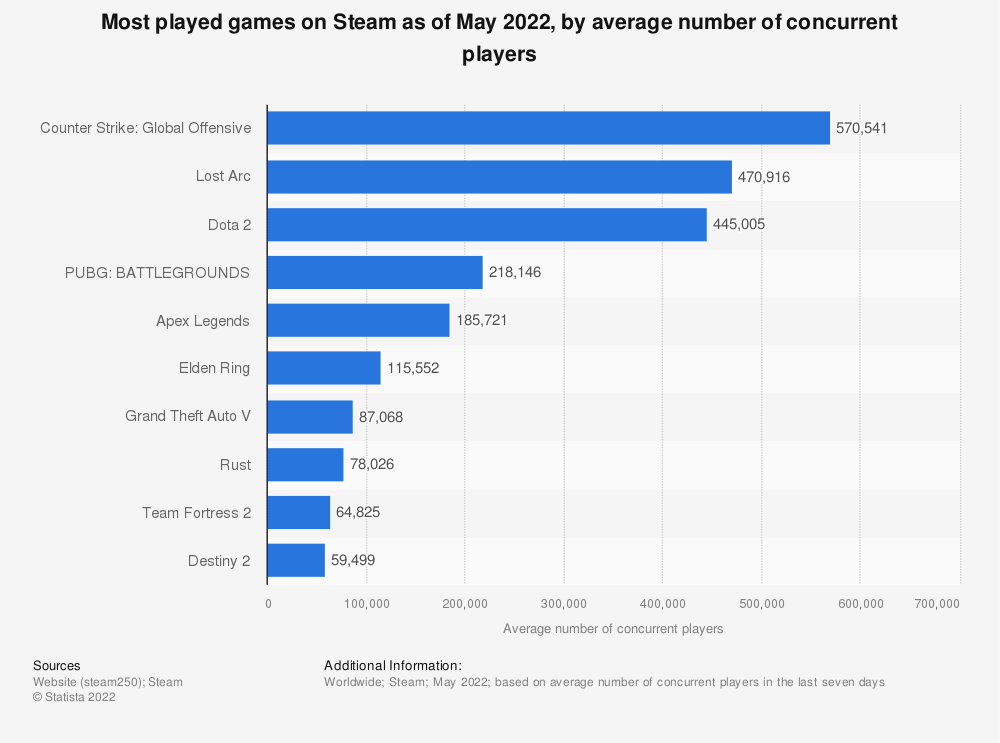 Statistic: Most played games on Steam as of January 2021, by peak number of concurrent players (in 1,000s) | Statista