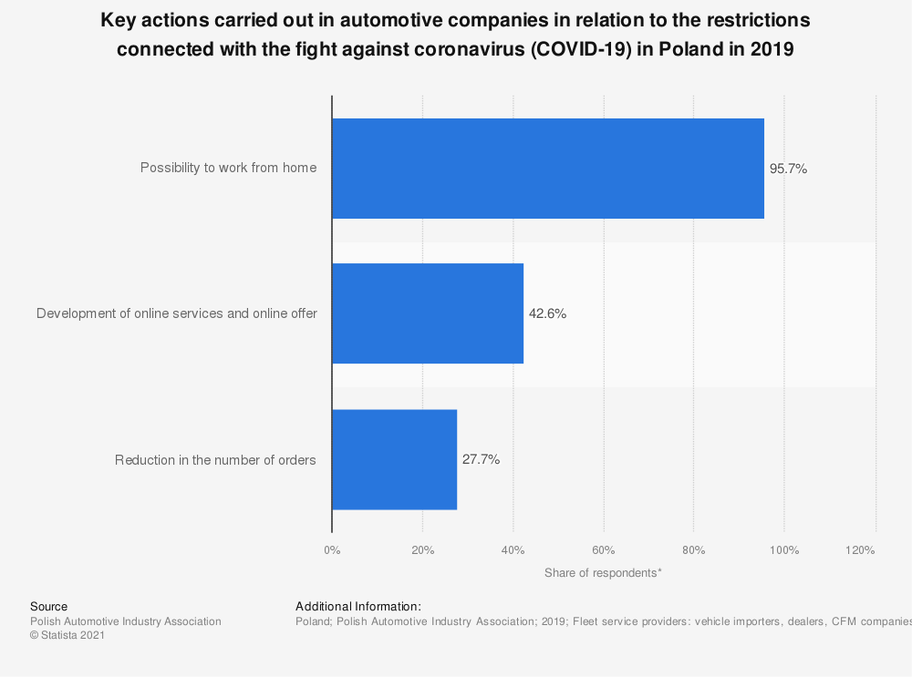 Statistic: Key actions carried out in automotive companies in relation to the restrictions connected with the fight against coronavirus (COVID-19) in Poland in 2019 | Statista