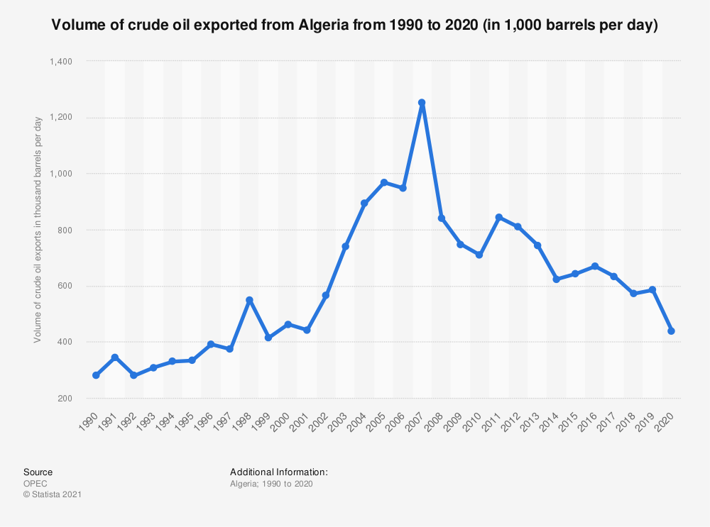 Statistic: Volume of crude oil exported from Algeria from 1990 to 2019 (in 1,000 barrels per day) | Statista