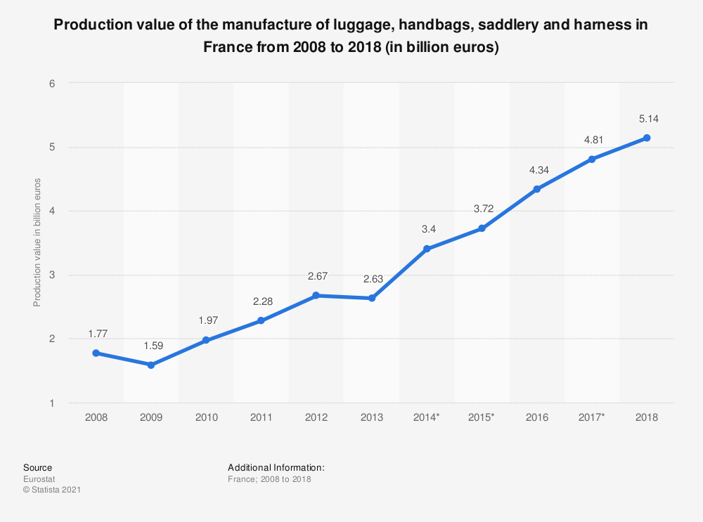 Statistic: Production value of the manufacture of luggage, handbags, saddlery and harness in France from 2008 to 2018 (in billion euros) | Statista