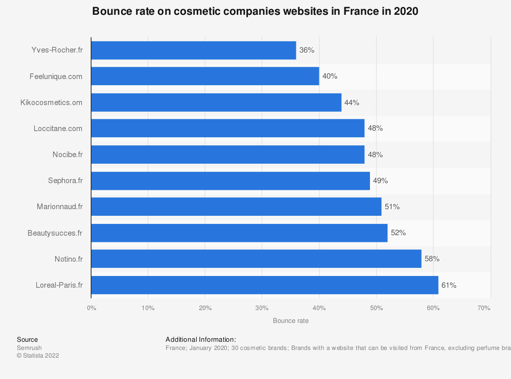 Statistic: Bounce rate on cosmetic companies websites in France in 2020 | Statista