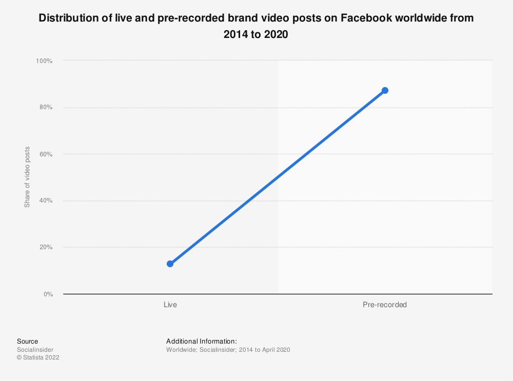 Statistic: Distribution of live and pre-recorded brand video posts on Facebook worldwide from 2014 to 2020   Statista