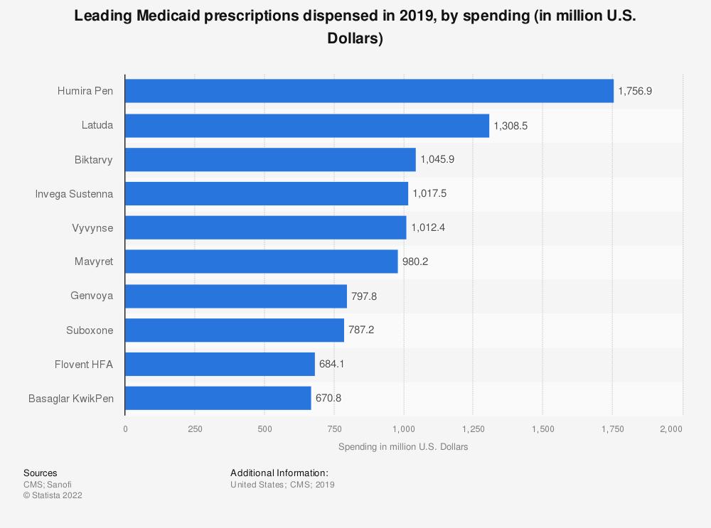Statistic: Leading Medicaid prescriptions dispensed in 2018, by spending (in million U.S. Dollars)   Statista