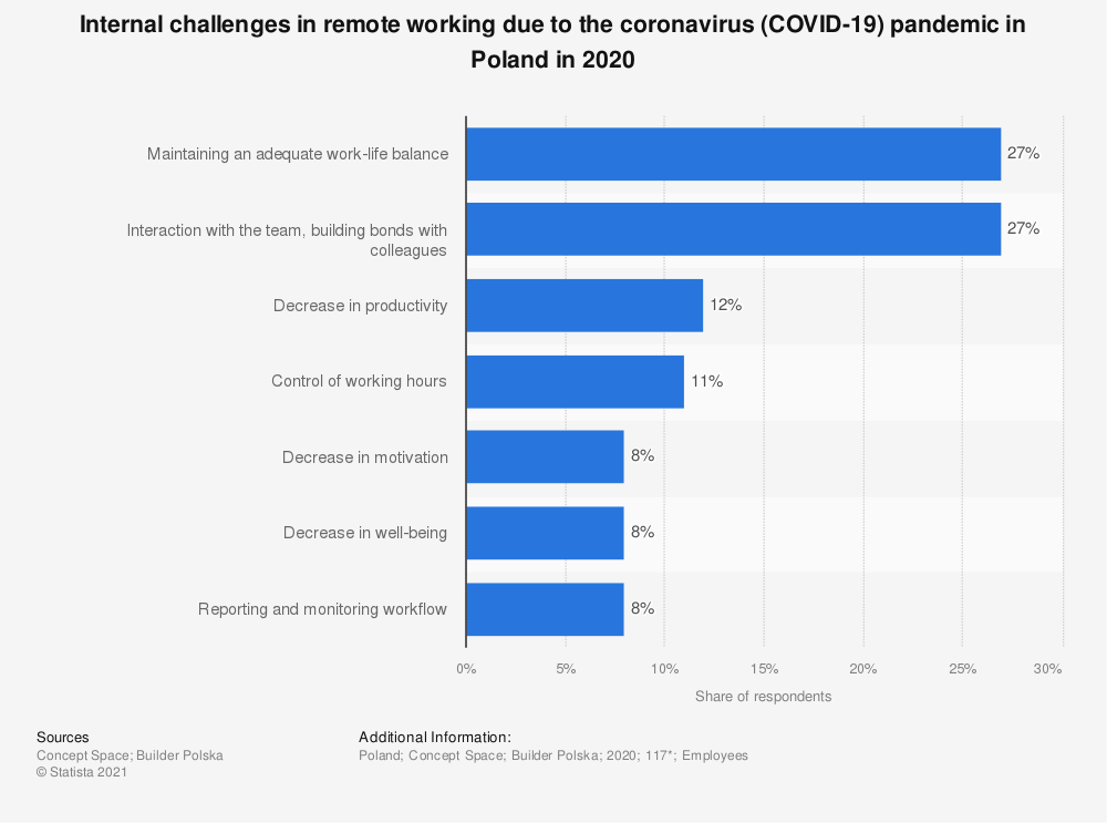 Statistic: Internal challenges in remote working due to the coronavirus (COVID-19) pandemic in Poland in 2020 | Statista